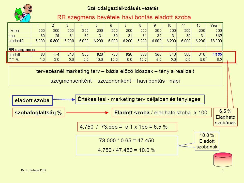 Dr. L. Juhasz PhD4 Szállodai gazdálkodás és vezetés Szállás tevékenység RR szegmens bevétele havi bontás bevétel eladott szoba szobafoglaltság % vendé