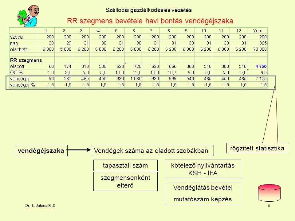 Dr. L. Juhasz PhD5 6,5 % Eladható szobának Szállodai gazdálkodás és vezetés RR szegmens bevétele havi bontás eladott szoba Eladott szoba / eladható sz