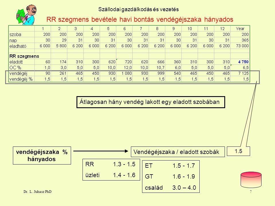 Dr. L. Juhasz PhD6 rögzitett statisztika Szállodai gazdálkodás és vezetés RR szegmens bevétele havi bontás vendégéjszaka Vendégek száma az eladott szo