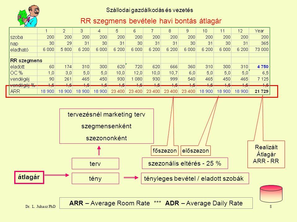 Dr. L. Juhasz PhD7 1.5 Szállodai gazdálkodás és vezetés RR szegmens bevétele havi bontás vendégéjszaka hányados Vendégéjszaka / eladott szobákvendégéj
