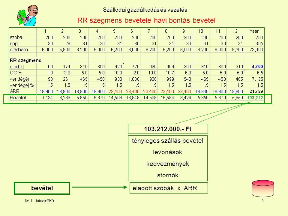 Dr. L. Juhasz PhD8 főszezon előszezon Szállodai gazdálkodás és vezetés RR szegmens bevétele havi bontás átlagár tényleges bevétel / eladott szobák ter