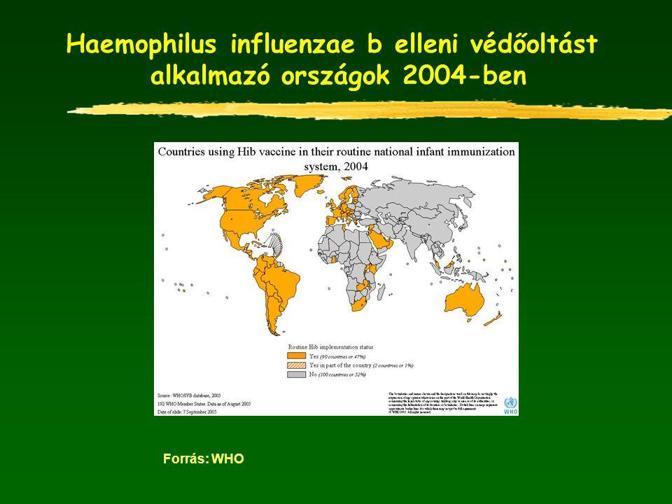 Haemophilus influenzae b elleni védőoltást alkalmazó országok 2004-ben Forrás: WHO