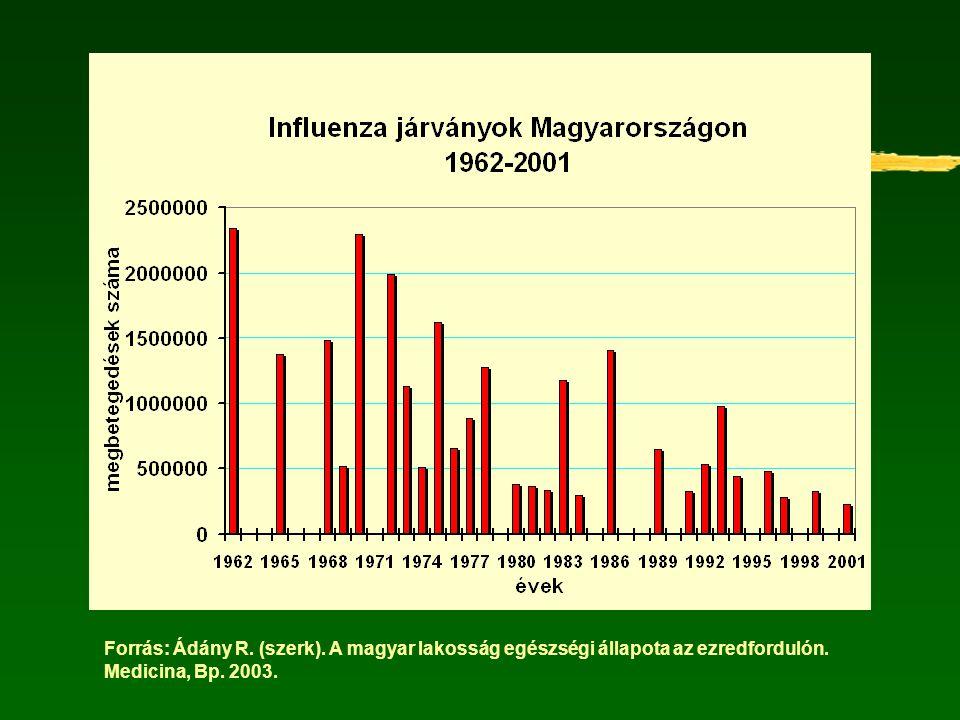 Forrás: Ádány R. (szerk). A magyar lakosság egészségi állapota az ezredfordulón. Medicina, Bp. 2003.