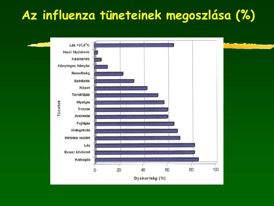 Az influenza tüneteinek megoszlása (%)