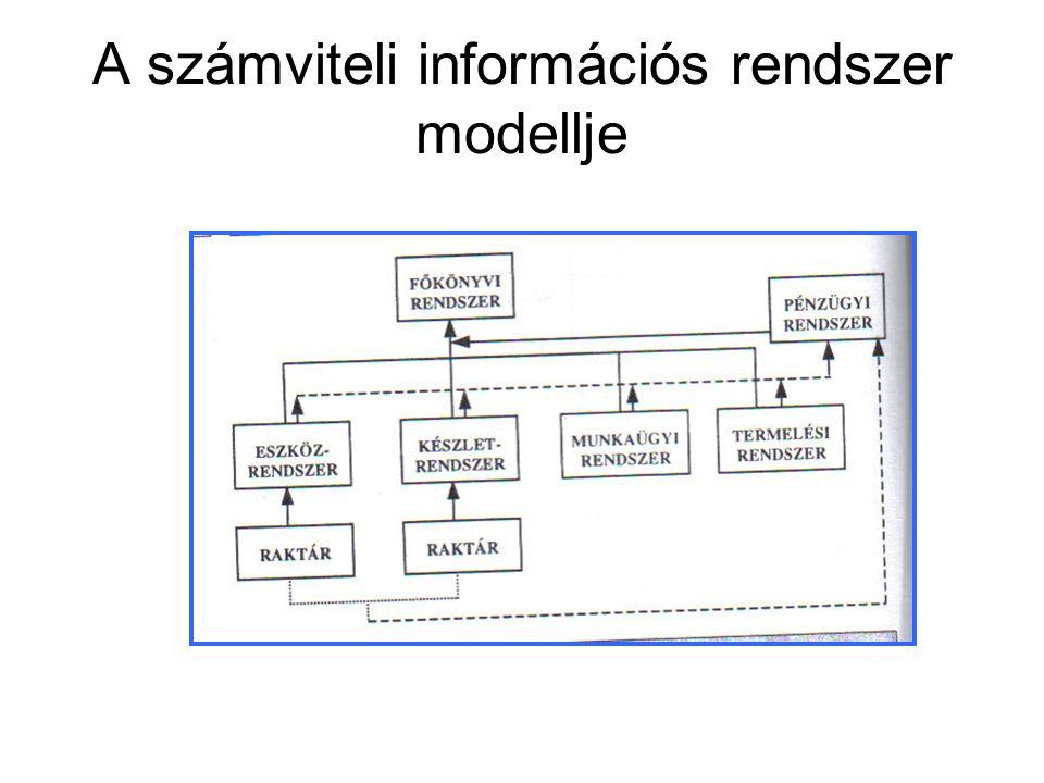 A számviteli információs rendszer modellje