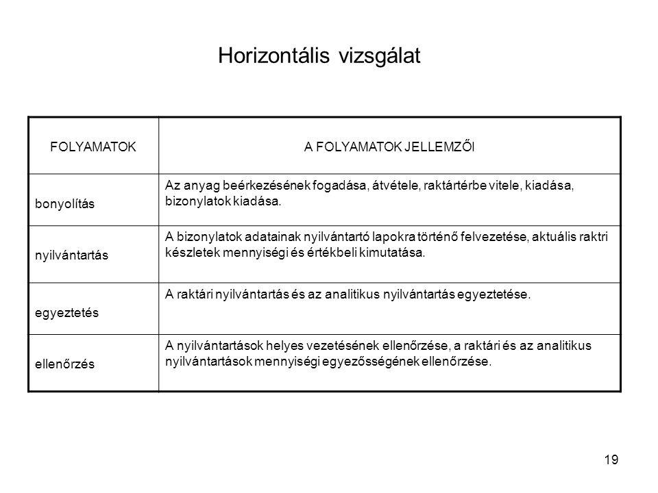 19 Horizontális vizsgálat FOLYAMATOKA FOLYAMATOK JELLEMZŐI bonyolítás Az anyag beérkezésének fogadása, átvétele, raktártérbe vitele, kiadása, bizonyla