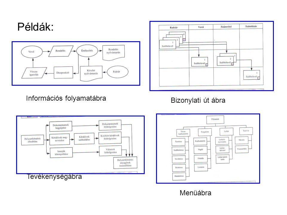 Példák: Információs folyamatábra Bizonylati út ábra Tevékenységábra Menüábra