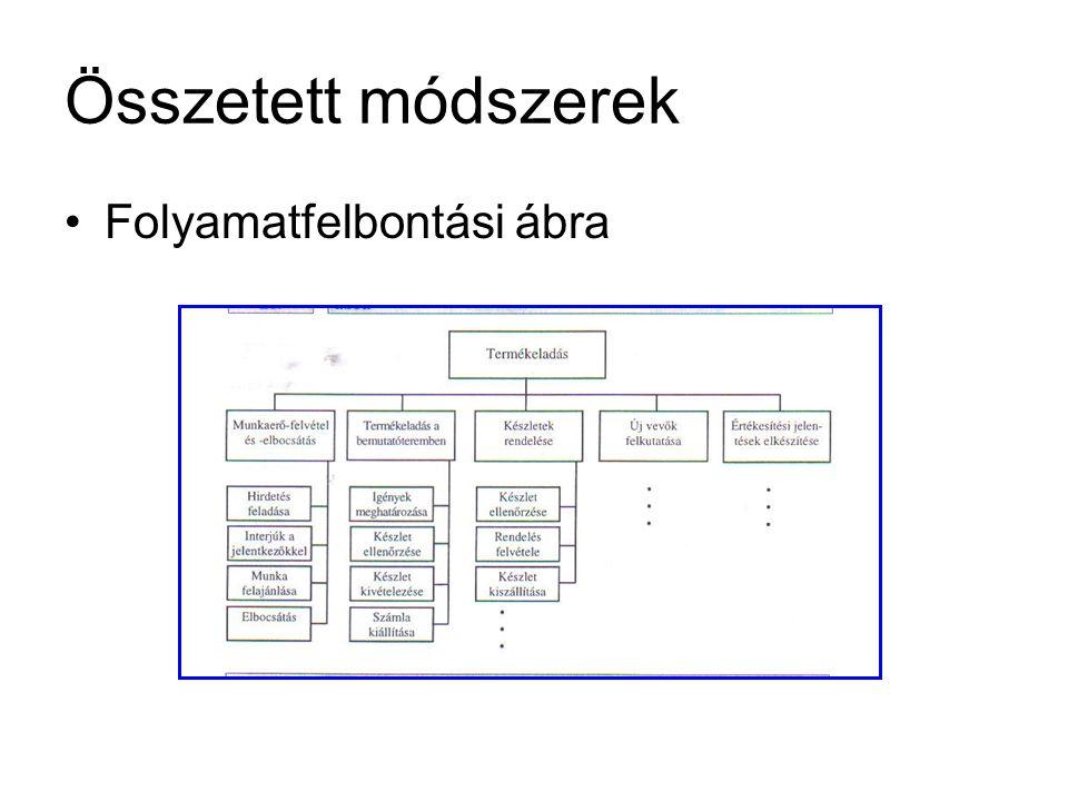 Összetett módszerek Folyamatfelbontási ábra
