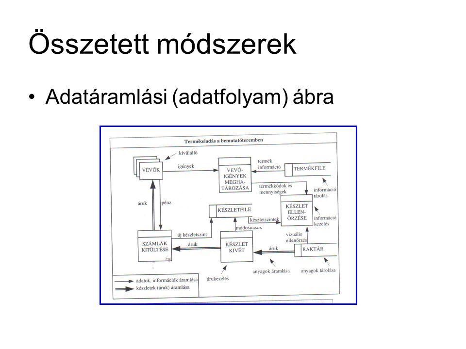 Összetett módszerek Adatáramlási (adatfolyam) ábra