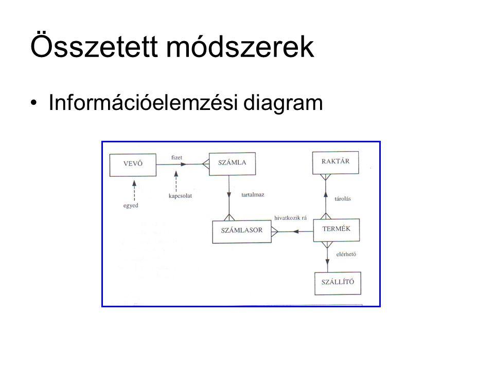 Összetett módszerek Információelemzési diagram