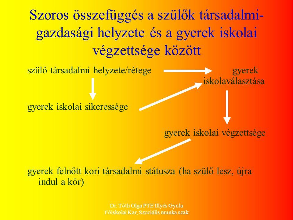Dr. Tóth Olga PTE Illyés Gyula Főiskolai Kar, Szociális munka szak Szoros összefüggés a szülők társadalmi- gazdasági helyzete és a gyerek iskolai végz