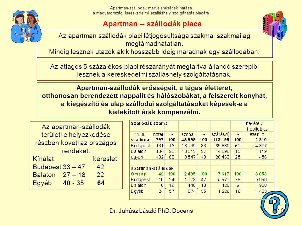 Dr. Juhász László PhD. Docens10 Az apartman-szállodák területi elhelyezkedése részben követi az országos rendeket. Kínálatkereslet Budapest 33 – 47 42