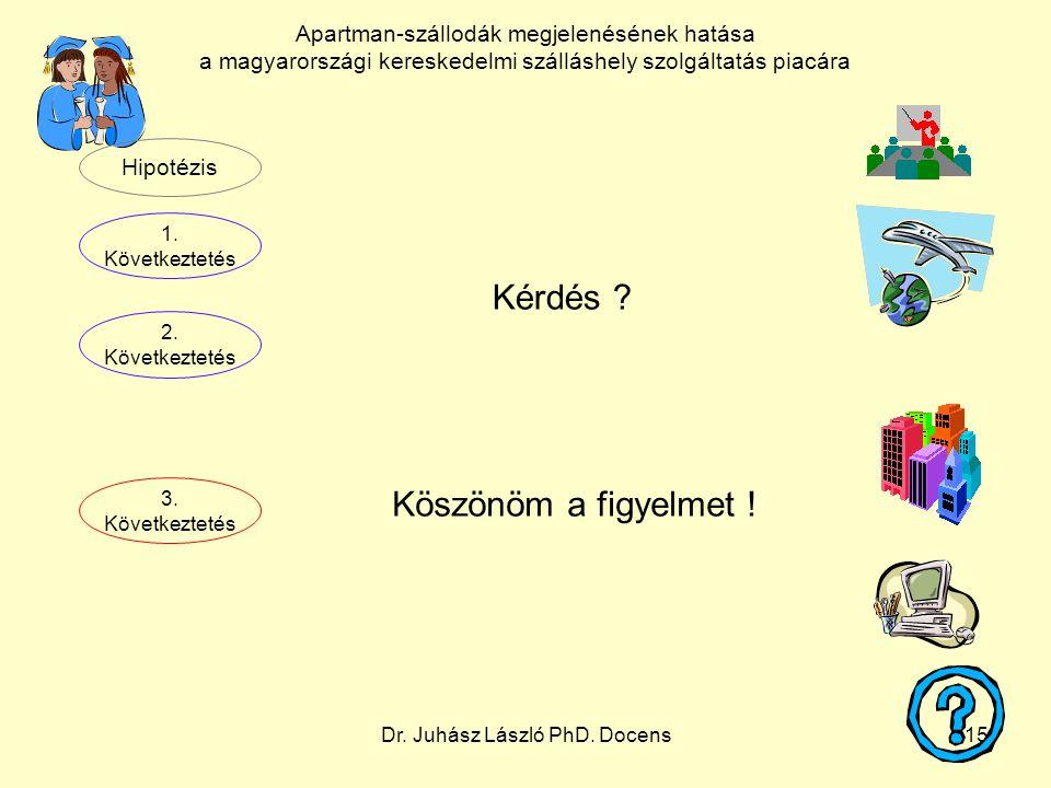 Dr. Juhász László PhD. Docens15 Kérdés ? Köszönöm a figyelmet ! Hipotézis 1. Következtetés 2. Következtetés 3. Következtetés Apartman-szállodák megjel