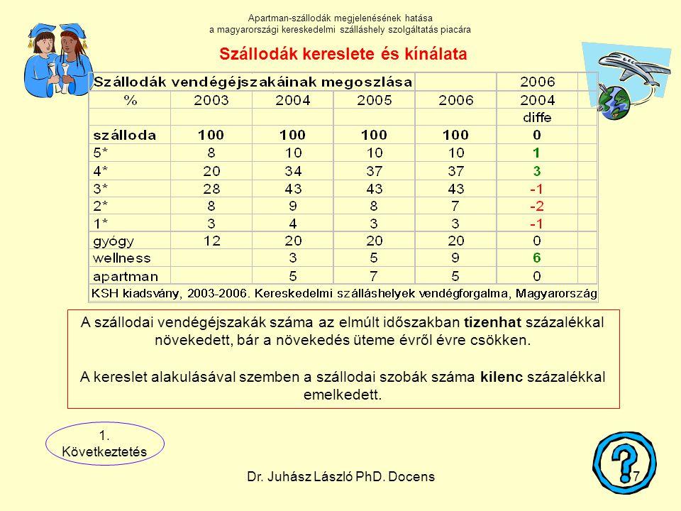 Dr. Juhász László PhD. Docens17 A szállodai vendégéjszakák száma az elmúlt időszakban tizenhat százalékkal növekedett, bár a növekedés üteme évről évr