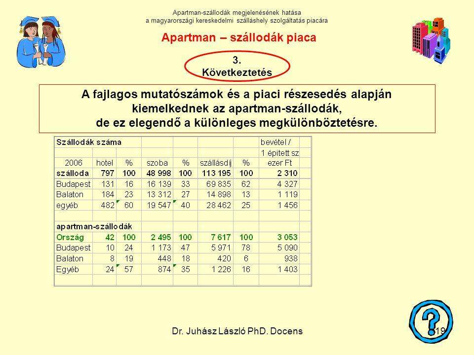 Dr. Juhász László PhD. Docens19 A fajlagos mutatószámok és a piaci részesedés alapján kiemelkednek az apartman-szállodák, de ez elegendő a különleges