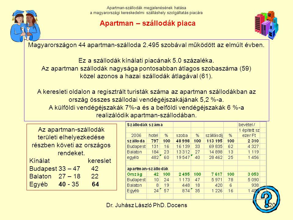 Dr. Juhász László PhD. Docens20 Az apartman-szállodák területi elhelyezkedése részben követi az országos rendeket. Kínálatkereslet Budapest 33 – 47 42