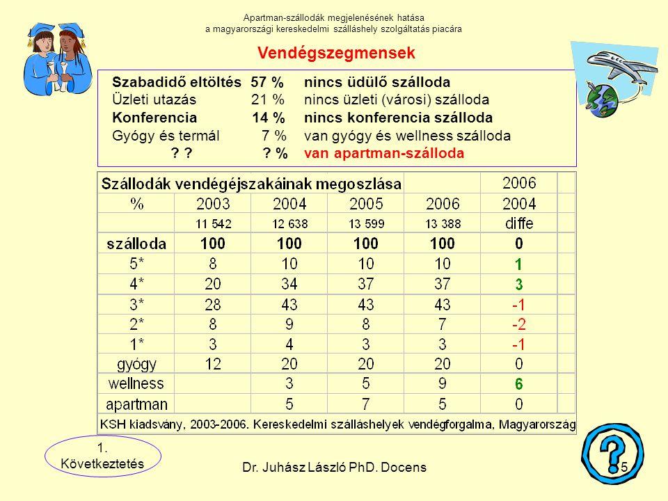 Dr. Juhász László PhD. Docens5 Szabadidő eltöltés 57 %nincs üdülő szálloda Üzleti utazás 21 %nincs üzleti (városi) szálloda Konferencia 14 %nincs konf