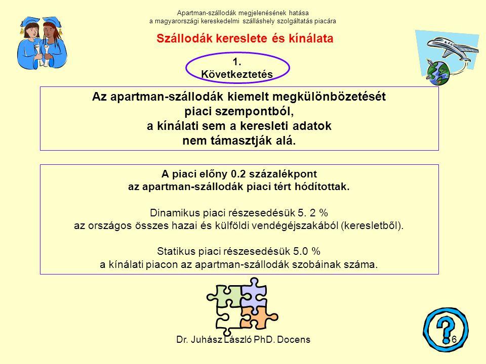 Dr. Juhász László PhD. Docens6 Szállodák kereslete és kínálata A piaci előny 0.2 százalékpont az apartman-szállodák piaci tért hódítottak. Dinamikus p