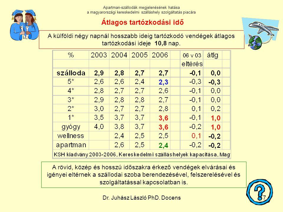 Dr. Juhász László PhD. Docens7 A külföldi négy napnál hosszabb ideig tartózkodó vendégek átlagos tartózkodási ideje 10,8 nap. Átlagos tartózkodási idő