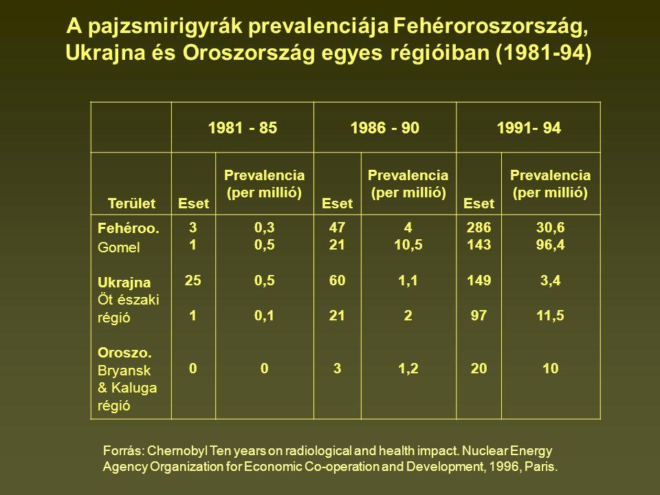 1981 - 851986 - 901991- 94 TerületEset Prevalencia (per millió) Eset Prevalencia (per millió) Eset Prevalencia (per millió) Fehéroo.