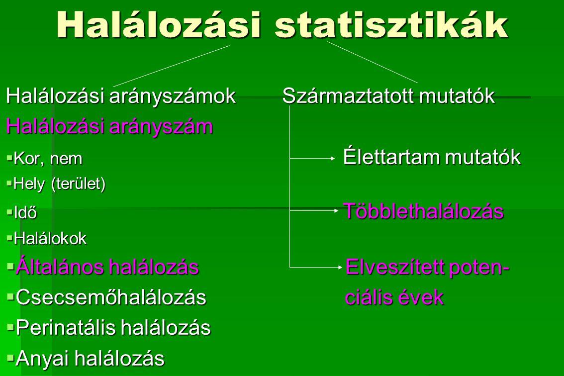 Halálozás (mortalitás)  A halálozási adatok teljes körűek (minden haláleset regisztrálásra kerül)  Hosszú, sok évtizedes idősor áll rendelkezésre  Az országos adatok mellett területi bontásban is elemezhetők az adatok  Lehetőség van nemzetközi összehasonlítása  A haláloki bejegyzések viszonylag pontosak (1/3 boncolás, a halottvizsgálatot orvos végzi)