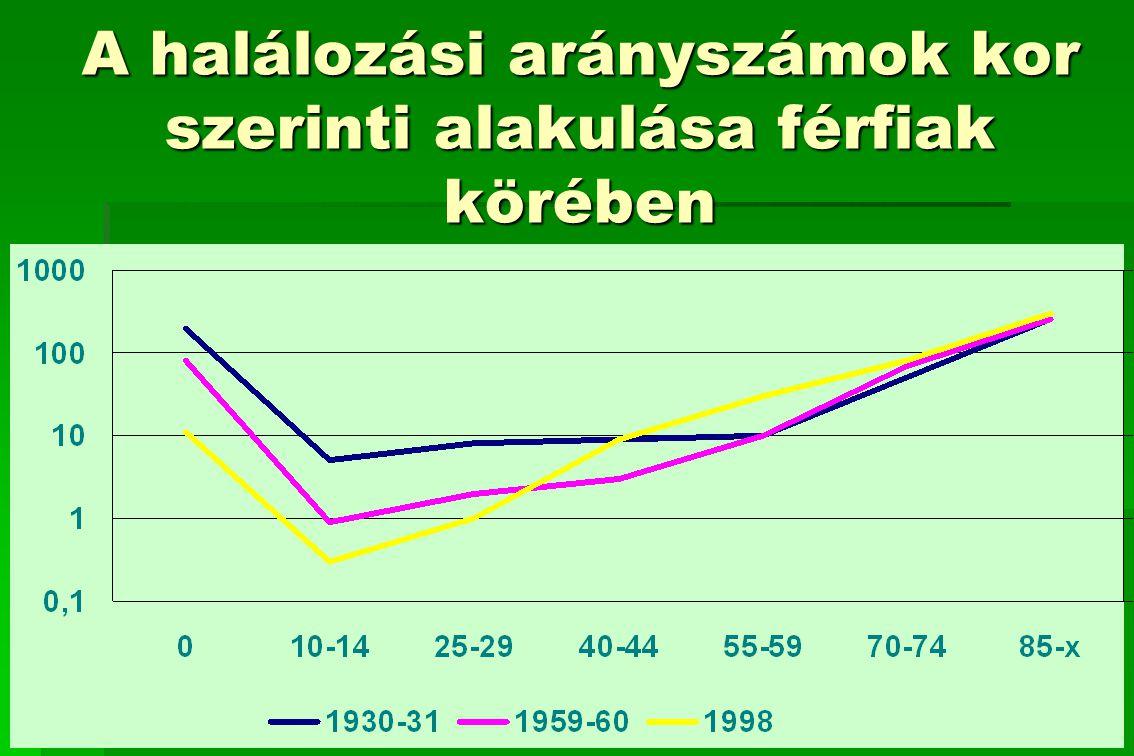 Dohányzással összefüggő halálozások területi különbségei, 25-64 éves férfi és női lakosságra vonatkoztatva, 1986-98 között Szabolcs-Szatmár-Bereg megyében Férfi Nő SHH>105%,szignifikáns SHH>105%, nem szignifikáns SHH átlagos, átlagos SHH<95%, nem szignifikáns SHH<95%, szignifikáns