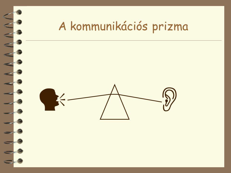 A kommunikációs prizma 