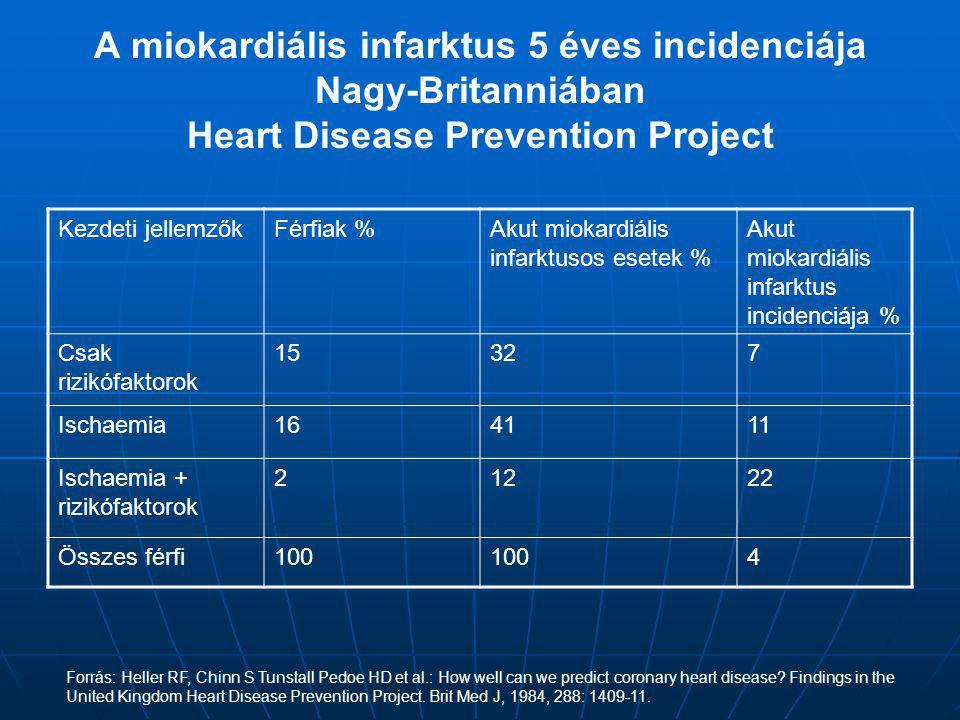 A miokardiális infarktus 5 éves incidenciája Nagy-Britanniában Heart Disease Prevention Project Kezdeti jellemzőkFérfiak %Akut miokardiális infarktuso