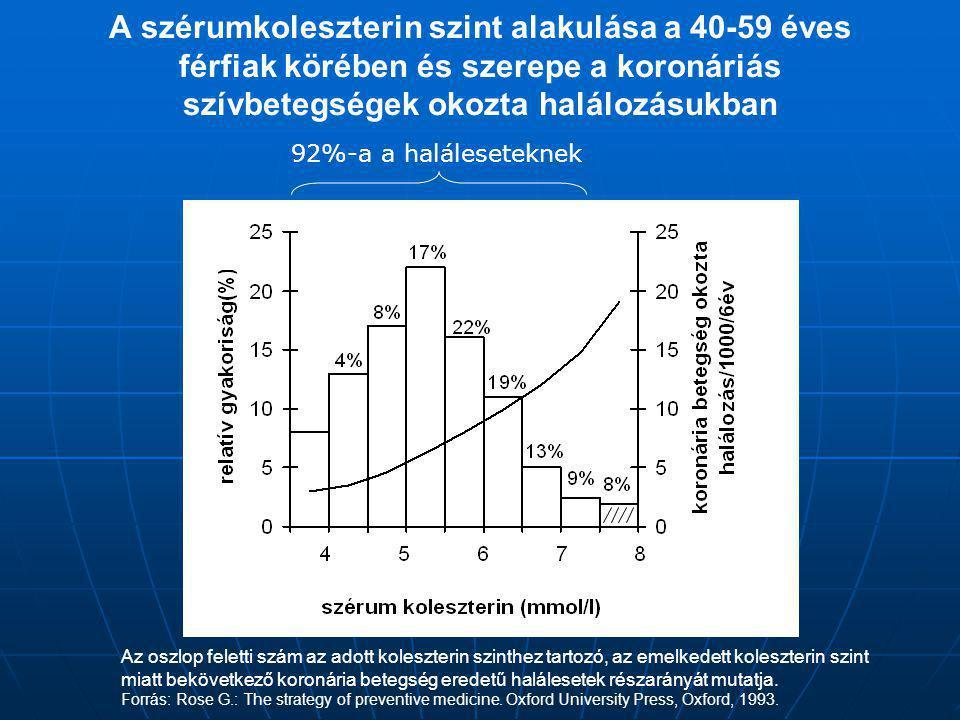 A szérumkoleszterin szint alakulása a 40-59 éves férfiak körében és szerepe a koronáriás szívbetegségek okozta halálozásukban Az oszlop feletti szám a