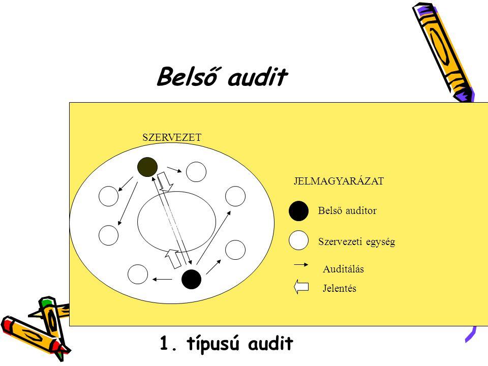 Belső audit SZERVEZET Belső auditor Szervezeti egység FELSŐ VEZETÉS Auditálás Jelentés JELMAGYARÁZAT 1.