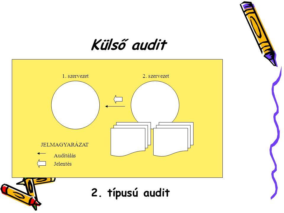 Külső audit 2.típusú audit 2. szervezet Vevő vagy Szervezet 1.