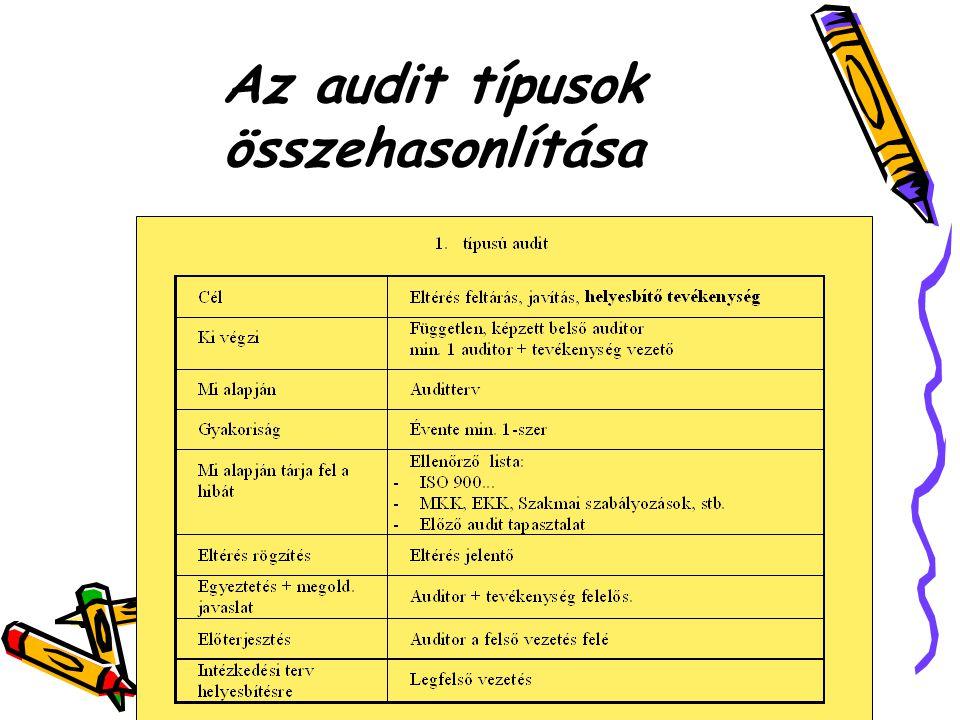Az audit típusok összehasonlítása