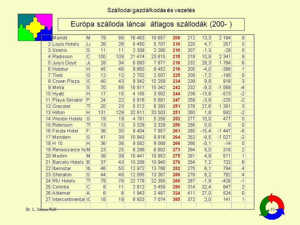 Dr. L. Juhasz PhD10 Szállodai gazdálkodás és vezetés Európa szálloda láncai átlagos szállodák (200- )