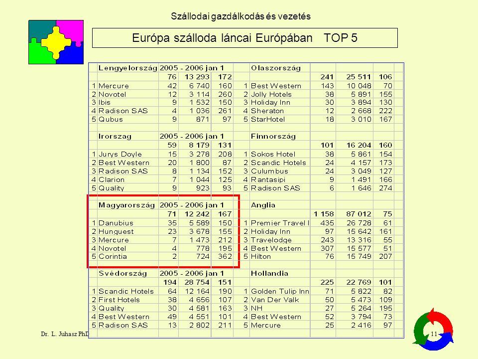 Dr. L. Juhasz PhD11 Szállodai gazdálkodás és vezetés Európa szálloda láncai Európában TOP 5
