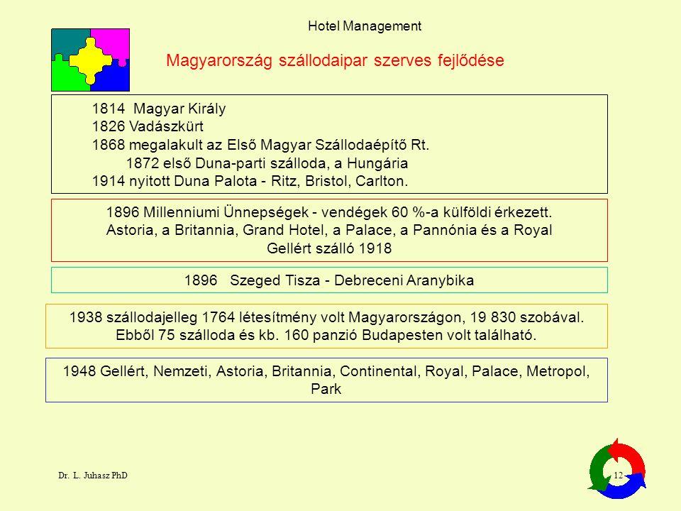 Dr. L. Juhasz PhD12 Hotel Management 1814 Magyar Király 1826 Vadászkürt 1868 megalakult az Első Magyar Szállodaépítő Rt. 1872 első Duna-parti szálloda