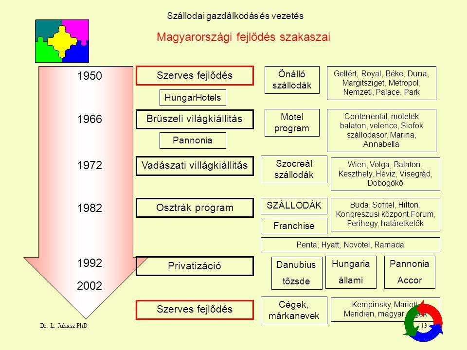 Dr. L. Juhasz PhD13 Szállodai gazdálkodás és vezetés Magyarországi fejlődés szakaszai 1950 Szerves fejlődés 1966 1972 1982 1992 Brüszeli világkiállitá