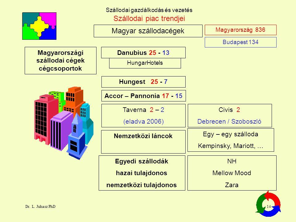 Dr. L. Juhasz PhD14 Szállodai gazdálkodás és vezetés Magyar szállodacégek Szállodai piac trendjei Danubius 25 - 13 Accor – Pannonia 17 - 15 Magyarorsz