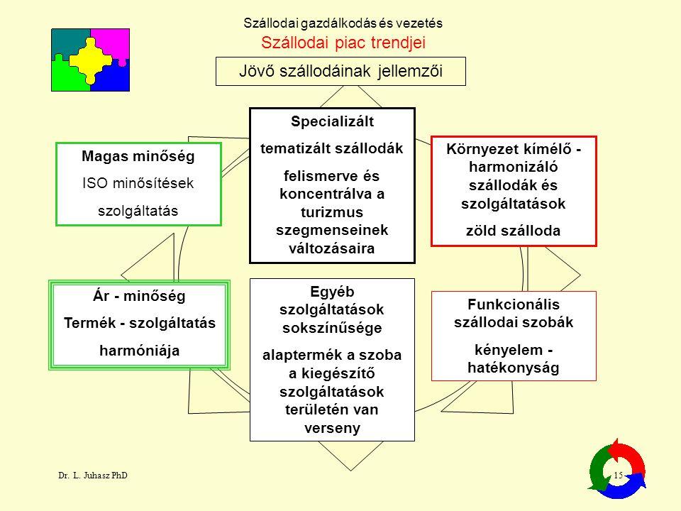 Dr. L. Juhasz PhD15 Szállodai gazdálkodás és vezetés Jövő szállodáinak jellemzői Szállodai piac trendjei Magas minőség ISO minősítések szolgáltatás Sp