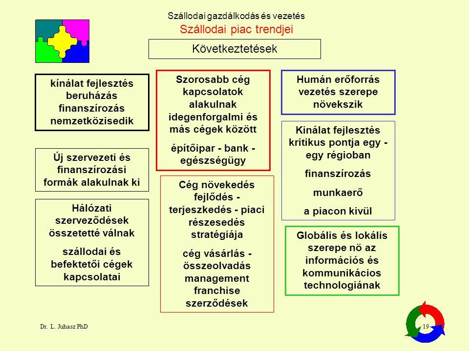 Dr. L. Juhasz PhD19 Szállodai gazdálkodás és vezetés Következtetések Szállodai piac trendjei kínálat fejlesztés beruházás finanszírozás nemzetközisedi