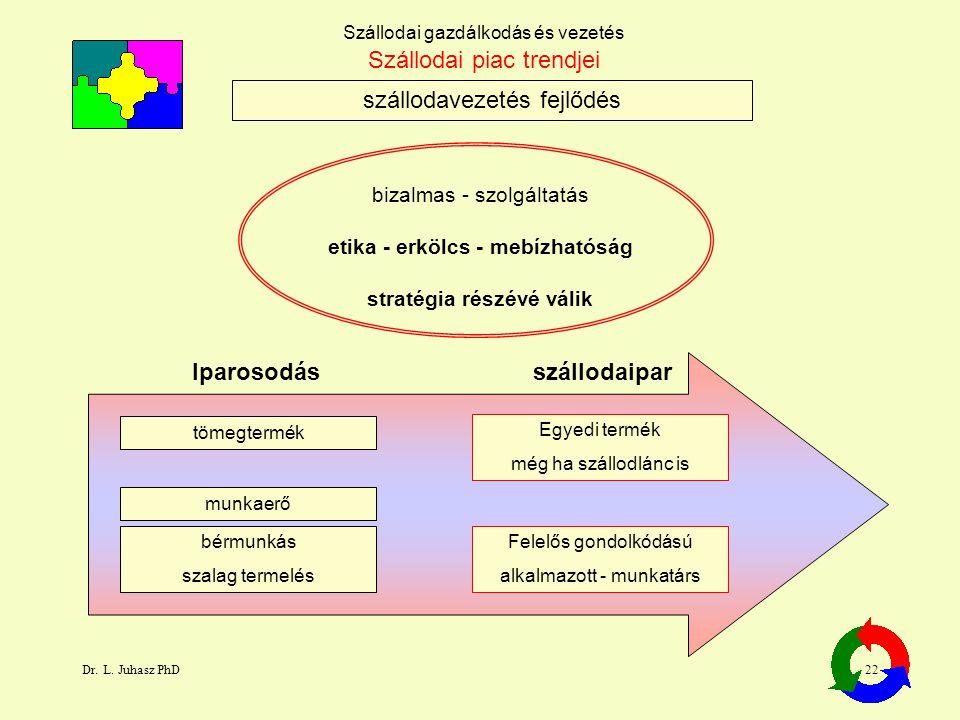 Dr. L. Juhasz PhD22 Szállodai gazdálkodás és vezetés etika - erkölcs - mebízhatóság szállodavezetés fejlődés bizalmas - szolgáltatás stratégia részévé