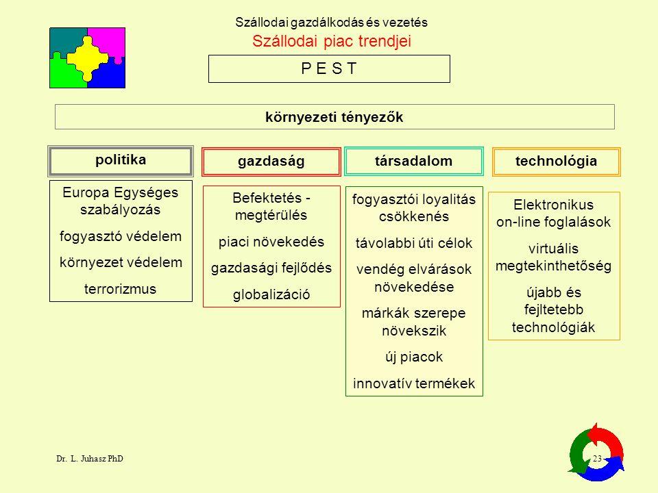 Dr. L. Juhasz PhD23 Szállodai gazdálkodás és vezetés P E S T Szállodai piac trendjei politika Europa Egységes szabályozás fogyasztó védelem környezet