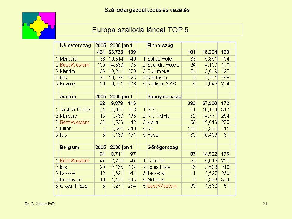 Dr. L. Juhasz PhD24 Szállodai gazdálkodás és vezetés Europa szálloda láncai TOP 5