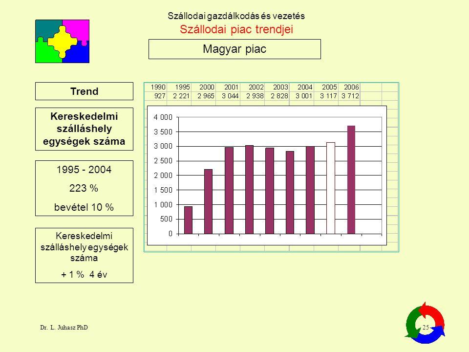 Dr. L. Juhasz PhD25 Szállodai gazdálkodás és vezetés Magyar piac Szállodai piac trendjei Trend Kereskedelmi szálláshely egységek száma 1995 - 2004 223