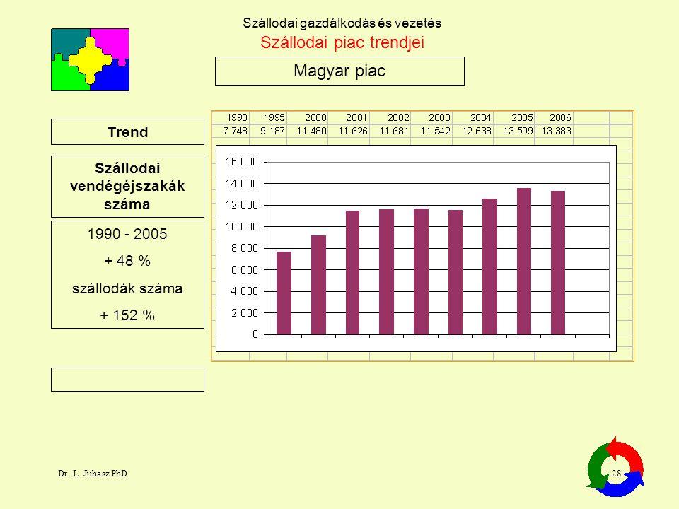 Dr. L. Juhasz PhD28 Szállodai gazdálkodás és vezetés Magyar piac Szállodai piac trendjei Trend Szállodai vendégéjszakák száma 1990 - 2005 + 48 % száll