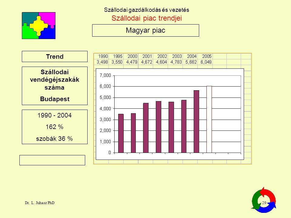 Dr. L. Juhasz PhD29 Szállodai gazdálkodás és vezetés Magyar piac Szállodai piac trendjei Trend Szállodai vendégéjszakák száma Budapest 1990 - 2004 162