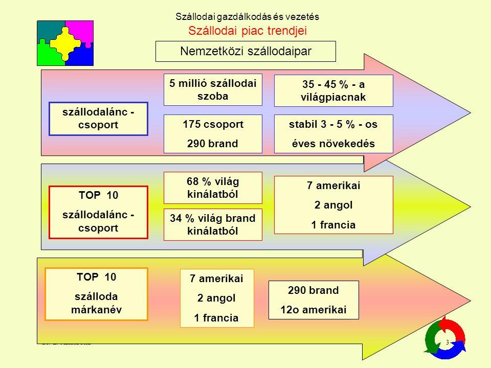 Dr. L. Juhasz PhD3 Szállodai gazdálkodás és vezetés Nemzetközi szállodaipar Szállodai piac trendjei szállodalánc - csoport 5 millió szállodai szoba 17