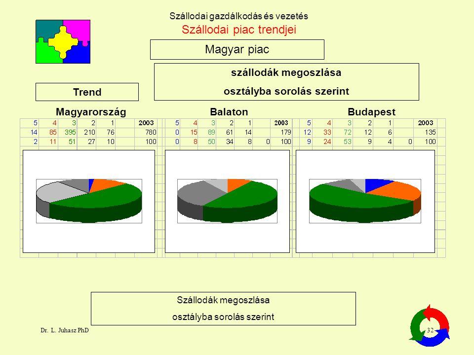 Dr. L. Juhasz PhD32 Szállodai gazdálkodás és vezetés Magyar piac Szállodai piac trendjei Trend Budapest Szállodák megoszlása osztályba sorolás szerint