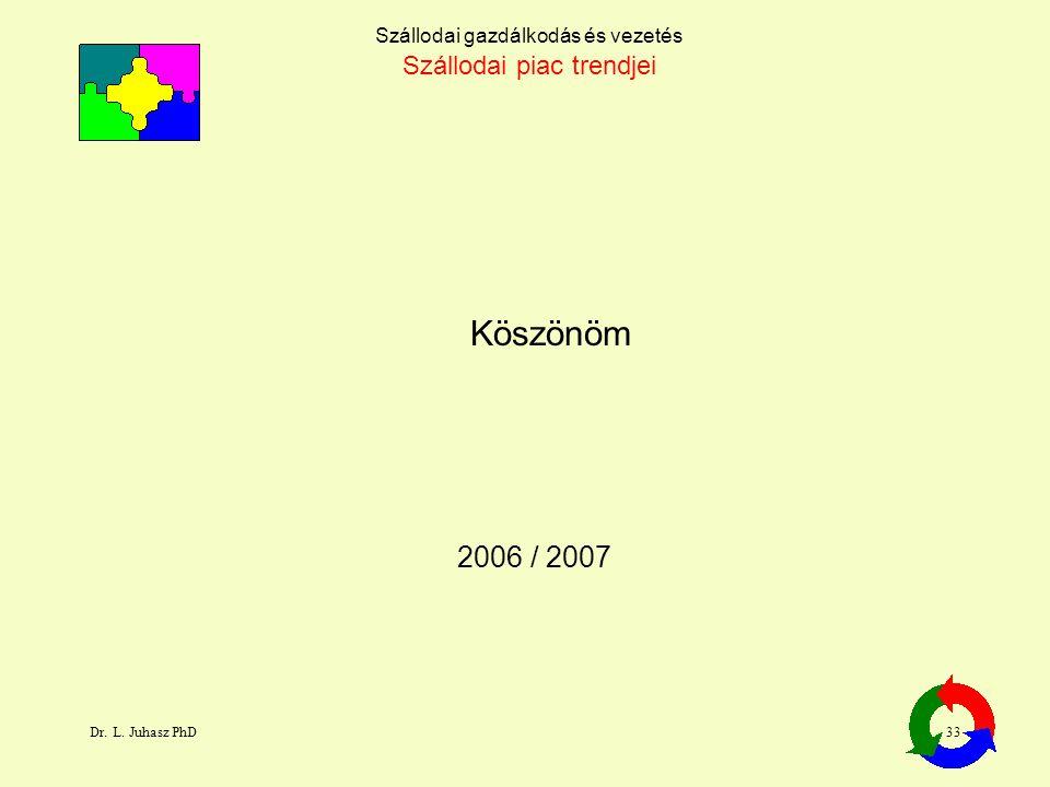 Dr. L. Juhasz PhD33 2006 / 2007 Köszönöm Szállodai gazdálkodás és vezetés Szállodai piac trendjei