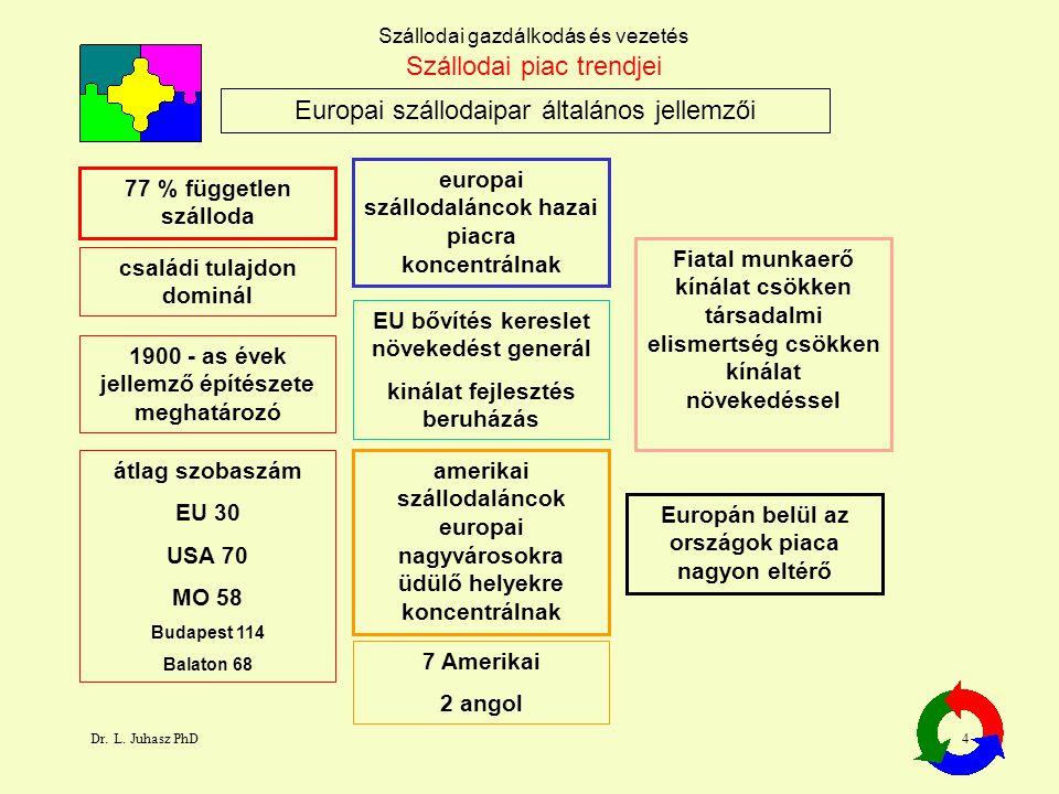 Dr. L. Juhasz PhD4 Szállodai gazdálkodás és vezetés Europai szállodaipar általános jellemzői Szállodai piac trendjei 77 % független szálloda europai s