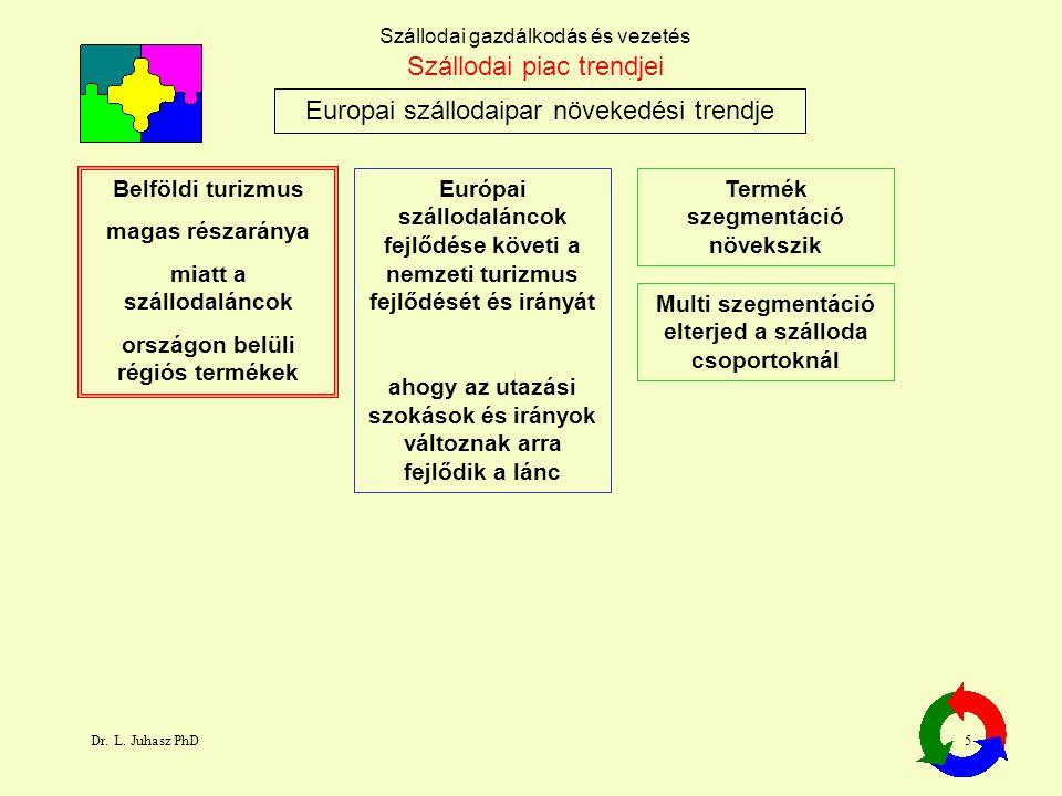 Dr. L. Juhasz PhD5 Szállodai gazdálkodás és vezetés Europai szállodaipar növekedési trendje Szállodai piac trendjei Belföldi turizmus magas részaránya